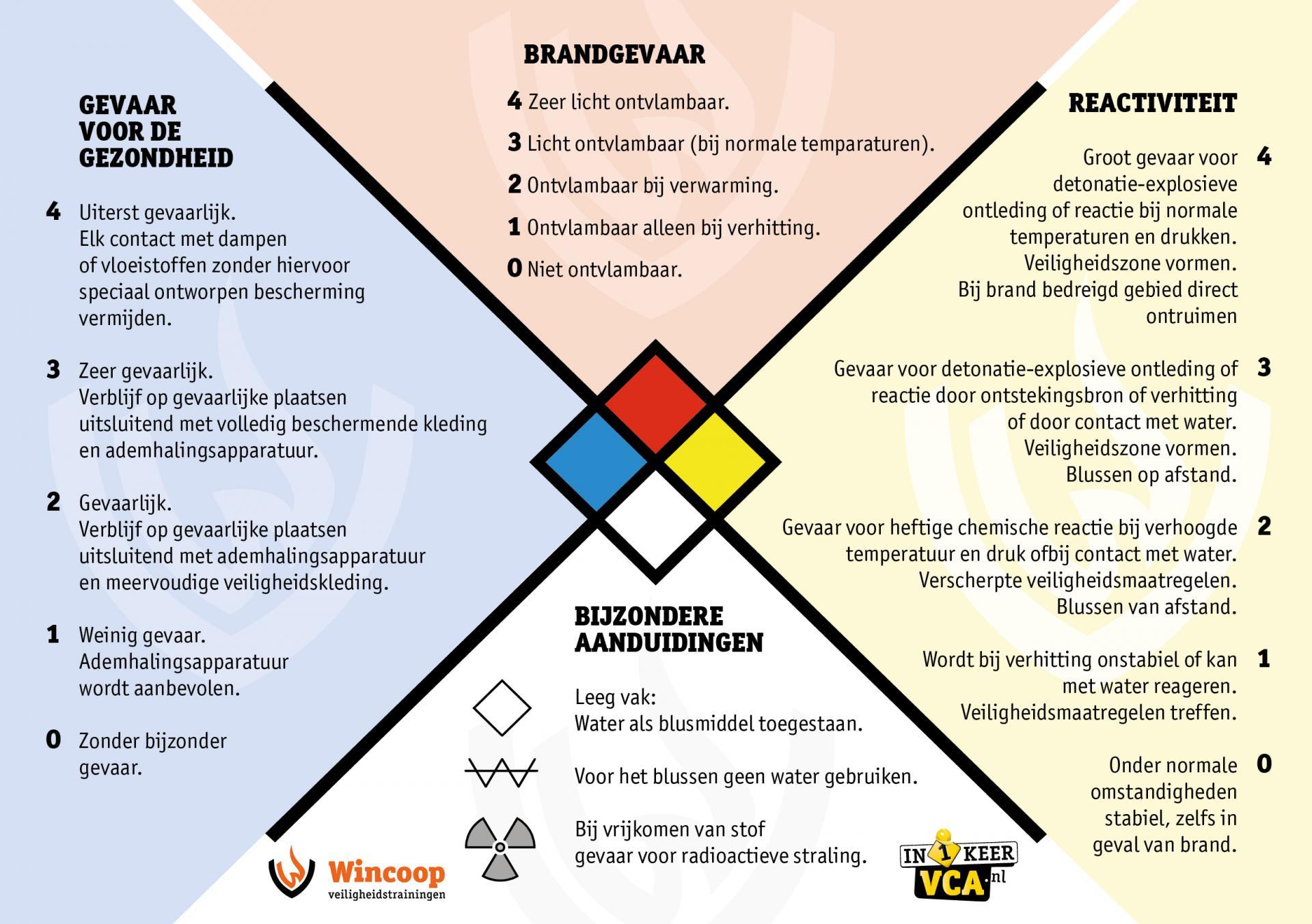 gevarendiamant - in1keerVCA.nl